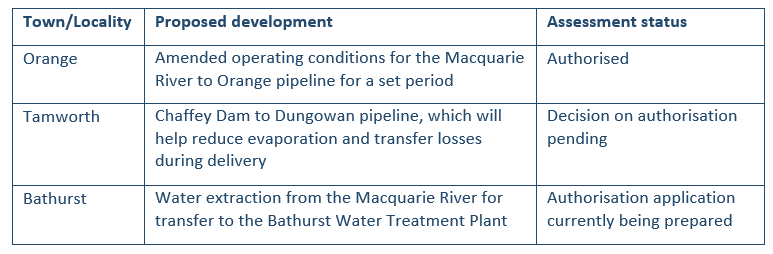 Image of a table outlining proposed developments