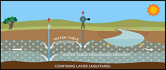 Ground water diagram 4 -04